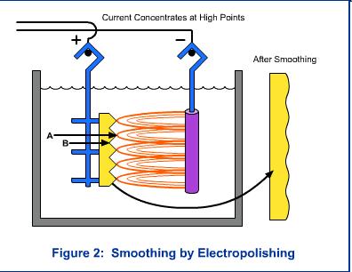 Smoothing by Electropolishing